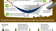 Illustration showing how to set up a camping hammock, tarp, and bug net