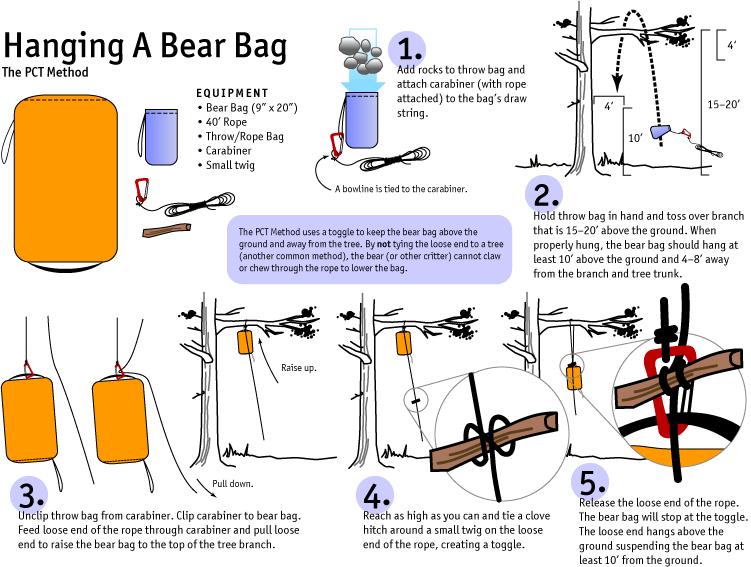 How To Hang A Camping Bear Bag