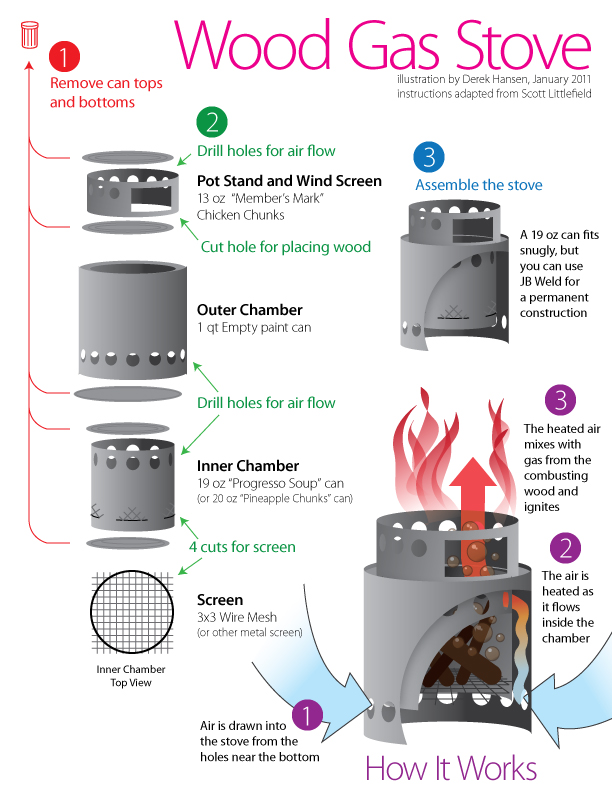 Diy Wood Gas Stove Backpacking Plans Diydry Co