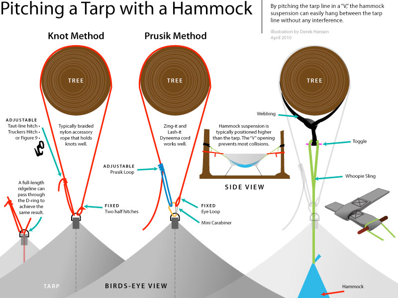 how to set up a camping hammock tarp  illustration how to pitch a camping hammock tarp  rh   gear report