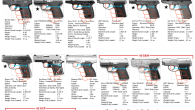 UPDATED: Best Pocket Pistols for concealed carry *Updated November 2016: At the bottom of the page are 2 graphics comparing the relative sizes of many of these pocket pistols and a chart listing […]