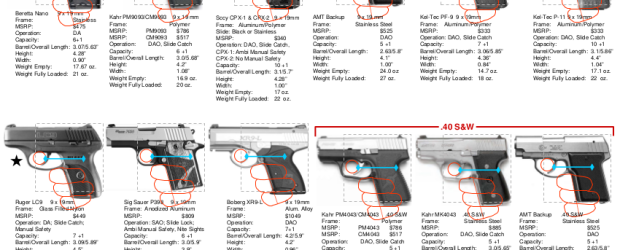 UPDATED: Best Pocket Pistols for concealed carry *Updated June 2017: At the bottom of the pageare 2 graphics comparing the relative sizes of many of these pocket pistolsand a chart […]