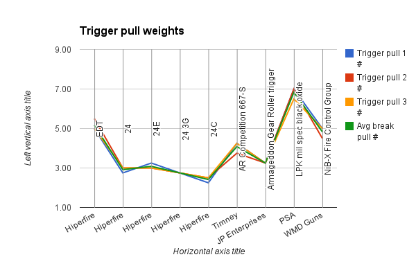 AR15 Trigger pull weights chart