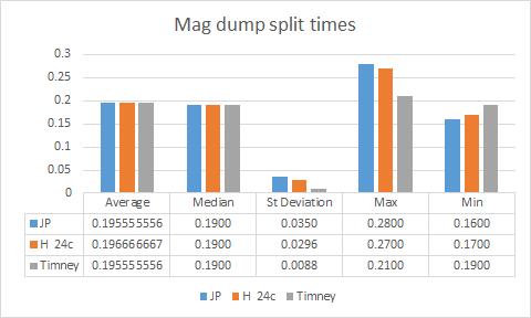 AR15 AR10 trigger upgrade review mag dump split times