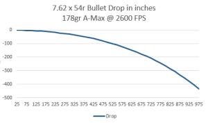 54r_178gr_A-Max_bullet_drop_chart