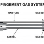 How Direct Impingement gas system works
