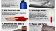 Best Fire Starters for Camping and Survival Fire starting an important camping skill and critical survival skill. The list below are some of the best methods for starting fires. These […]