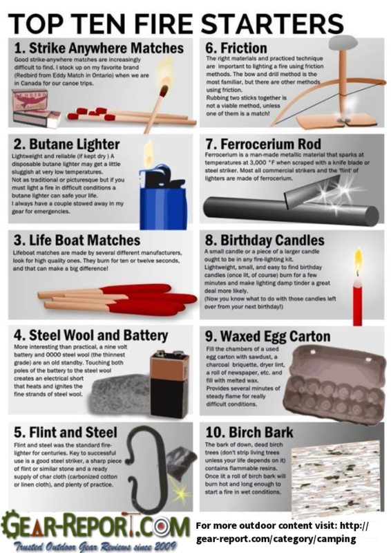 Best Fire Starters for Camping and Survival